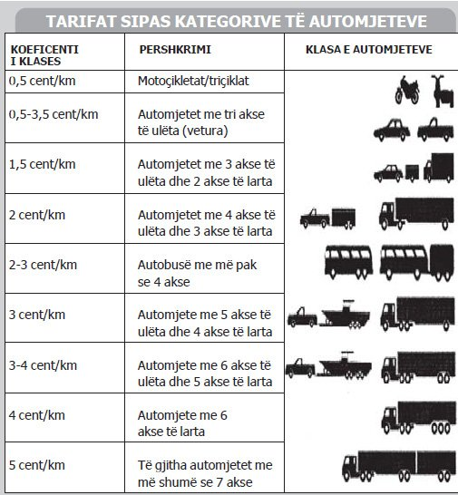pedaggio autostrade albania 9 categorie