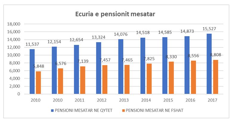 pensione media albanese 2017